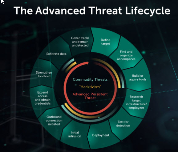 content/en-us/images/repository/isc/2018-images/5-warning-signs-of-advanced-persistent-threat.jpg