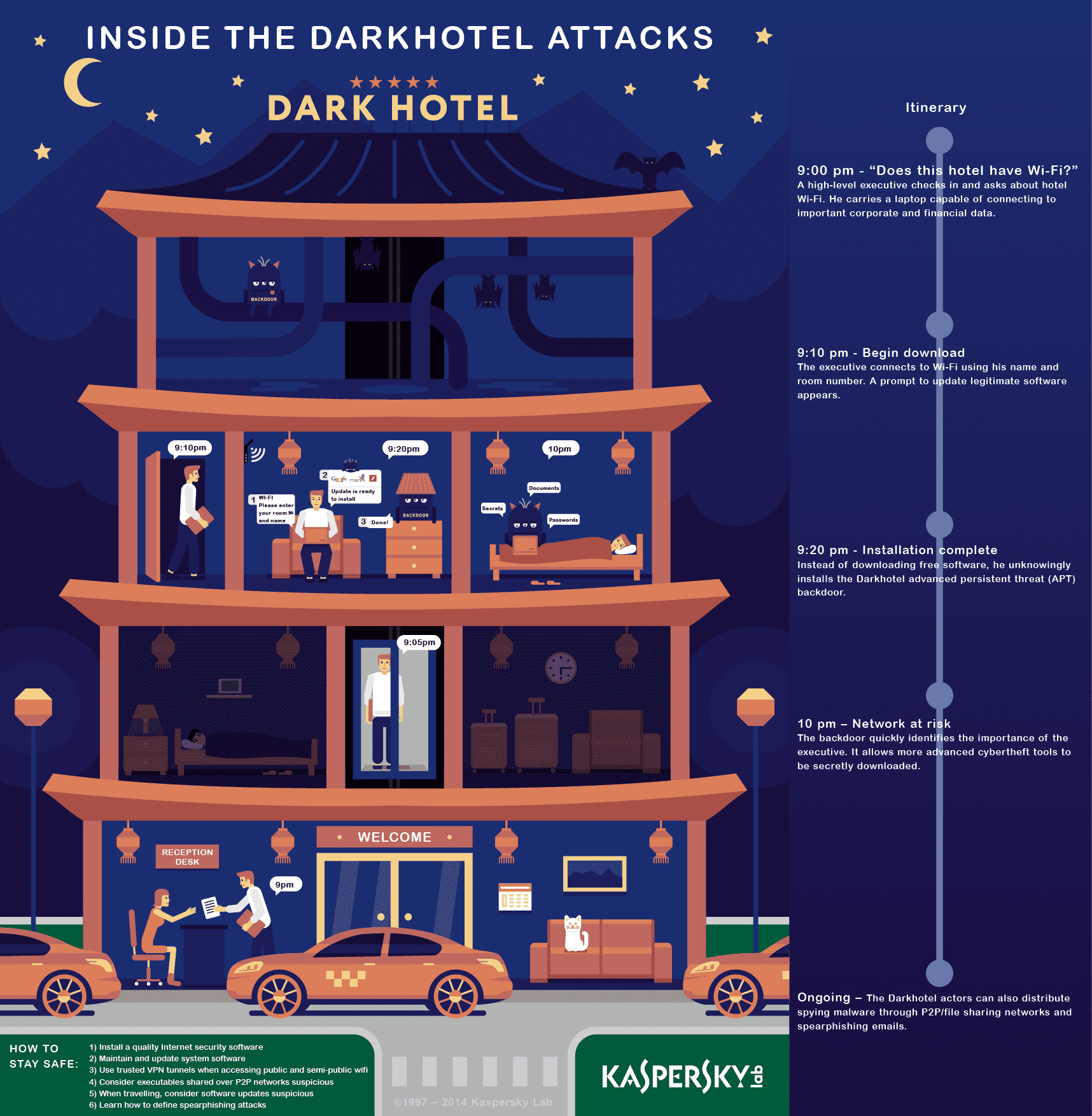 Infographic: Devious and Deadly: The Dark Hotel Attacks