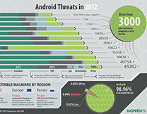 content/en-us/images/repository/isc/Kaspersky-Lab-Infographics-Android-Threats-in-2012-thumbnail.jpg