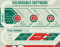 content/en-us/images/repository/isc/Kaspersky-Lab-Infographics-Vulnerable-software-thumbnail.jpg