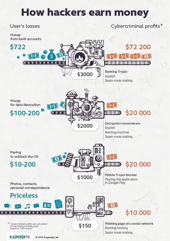 Infographic: The Wages of Hacking: How Much Cybercrime Pays