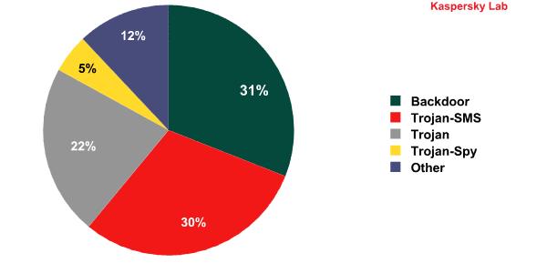 Mobile Malware Distribution Q3 2013
