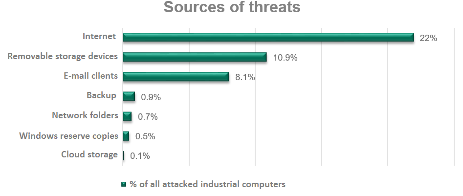 2016-Cyberattacks-Source-of-Threats.png