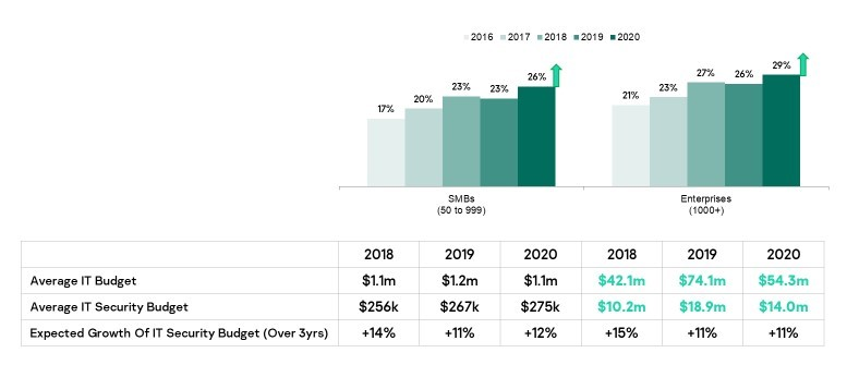 2020-it-spending-cybersecurity-remains-an-investment-priority-despite-overall-it-budget-cuts-kaspersky-found.jpg