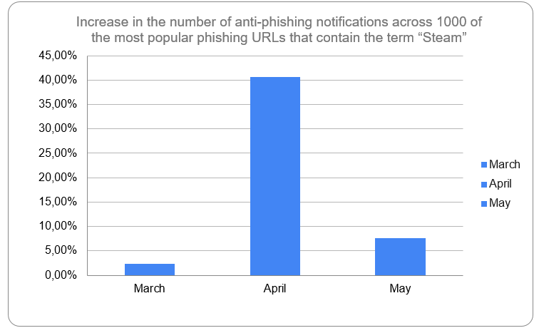 increase-in-the-number-of-anti-phishing-notifications.png