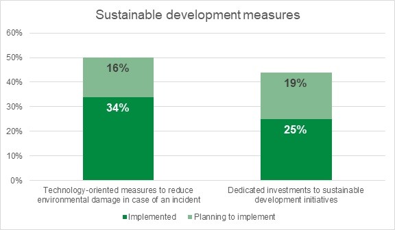 majority-of-industrial-firms-want-chief-sustainability-officer-kaspersky-report-finds.jpg