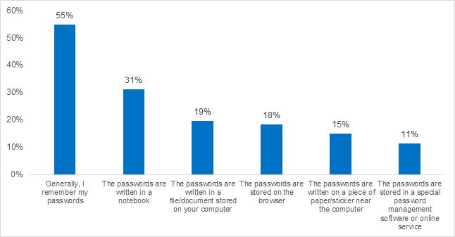 remember-passwords-methods.png