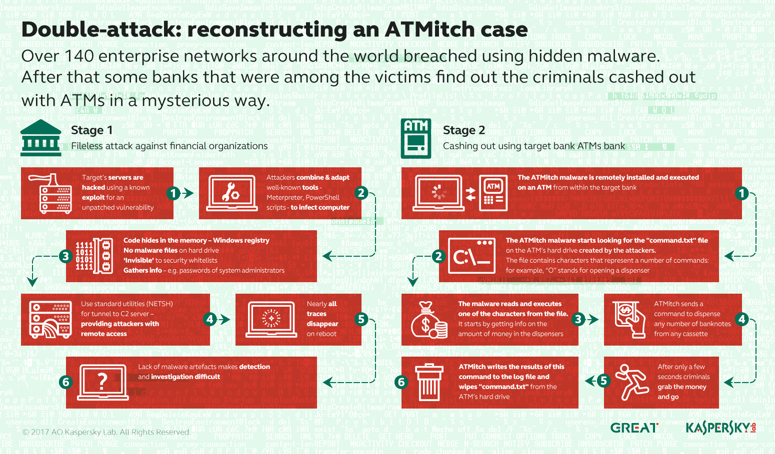ATMitch_Infographic