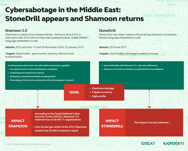 Middle_East_Cybersabotage