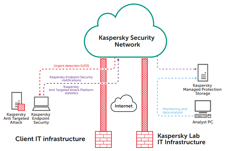 Kaspersky Threat Hunting