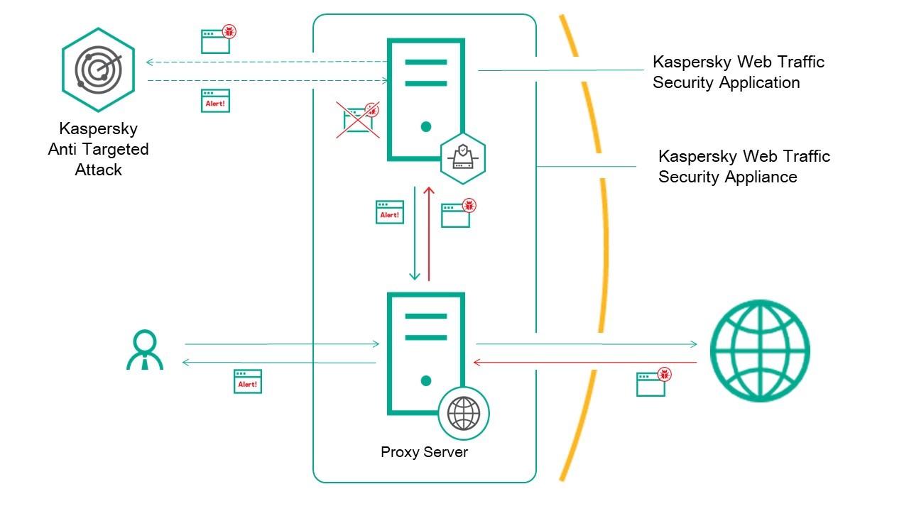 kaspersky-web-traffic-security.jpg