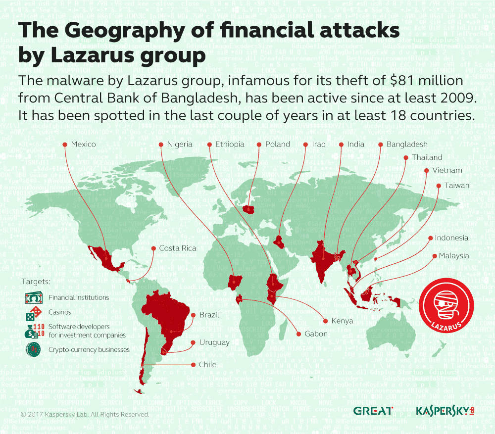 Lazarus_Map_financial_attacks