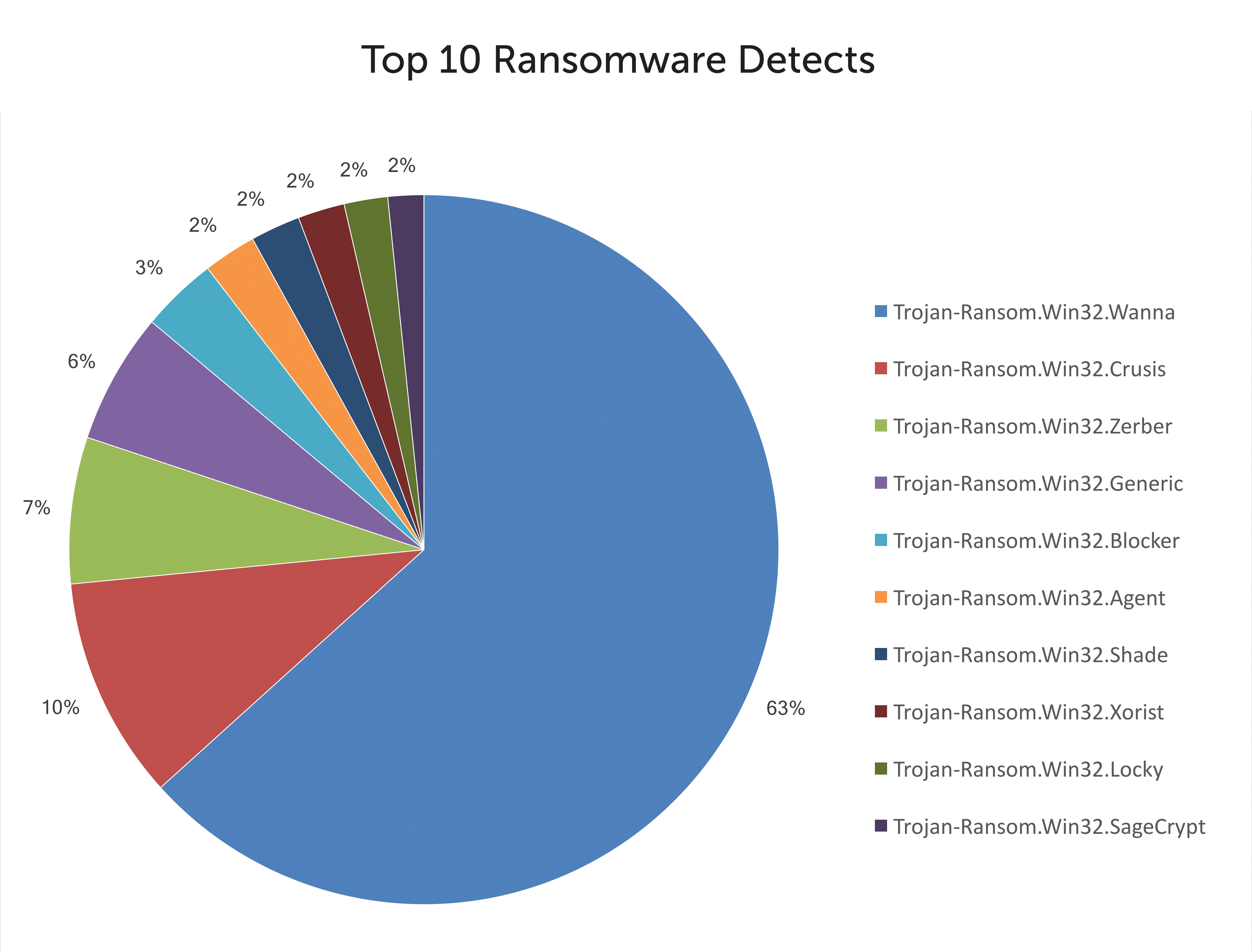 top-10-ransomware-detects